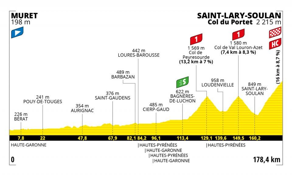 Tour de France 2021 : Profil étape 17