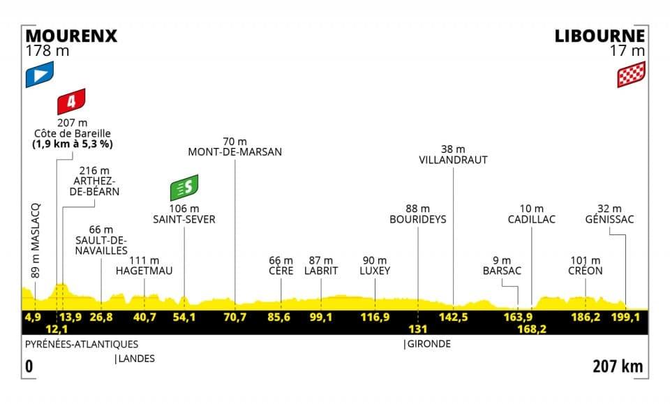 Tour de France 2021 : Profil étape 19
