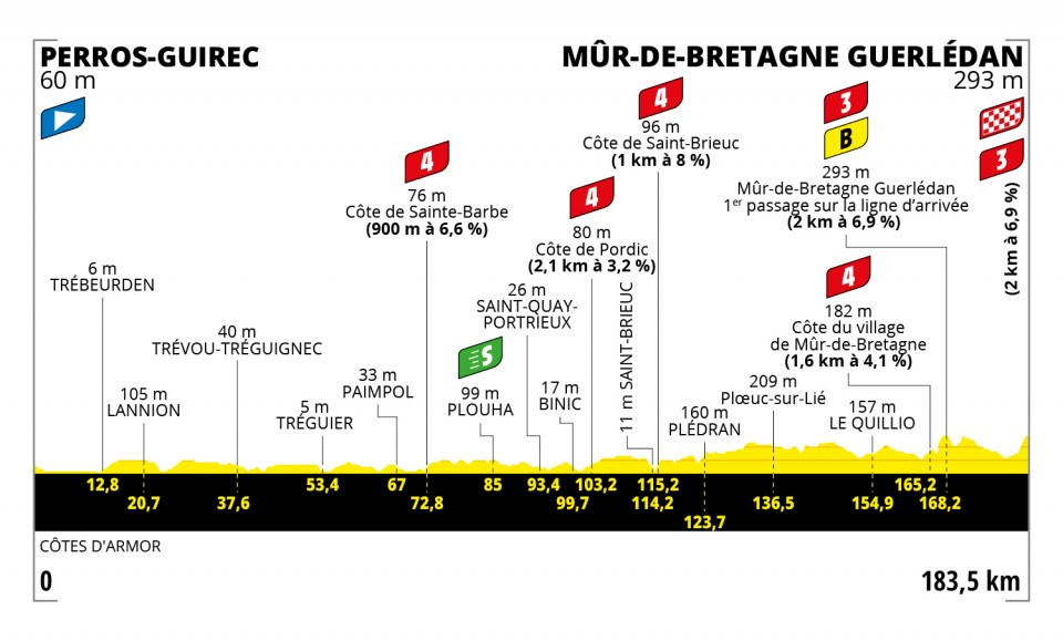 Tour de France 2021 : Profil étape 2