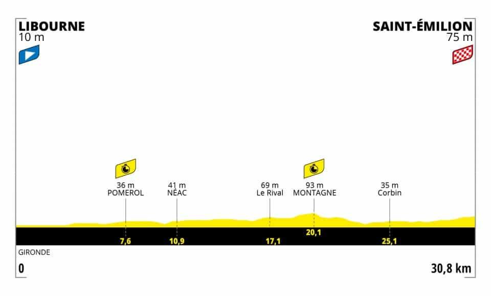 Tour de France 2021 : Profil étape 20