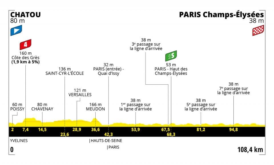 Tour de France 2021 : Profil étape 21