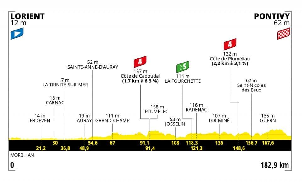 Tour de France 2021 : Profil étape 3