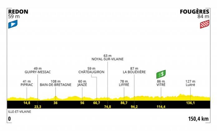 Tour de France 2021 : Profil étape 4