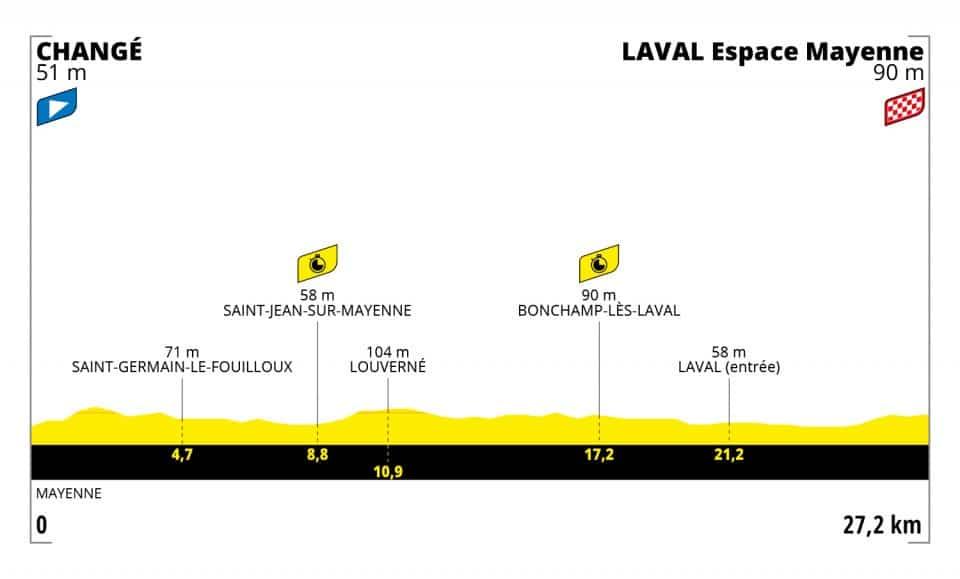 Tour de France 2021 : Profil étape 5