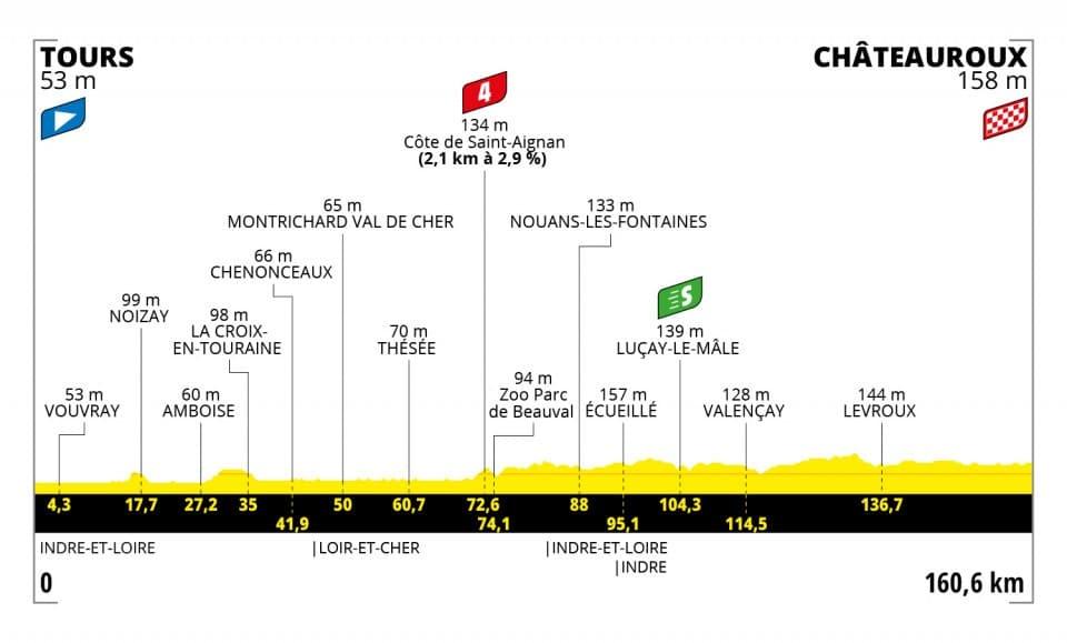 Tour de France 2021 : Profil étape 6