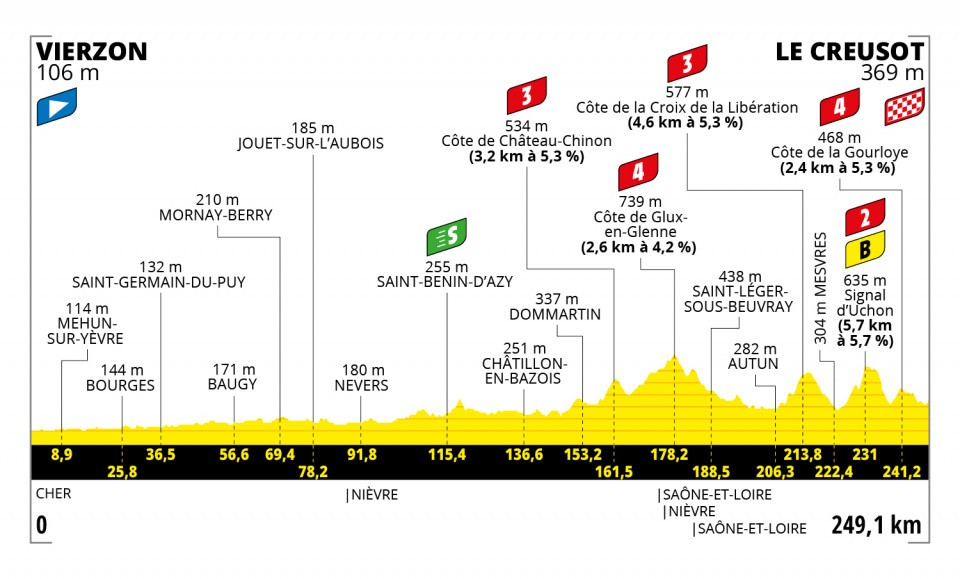 Tour de France 2021 : Profil étape 7