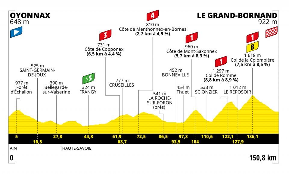 Tour de France 2021 : Profil étape 8