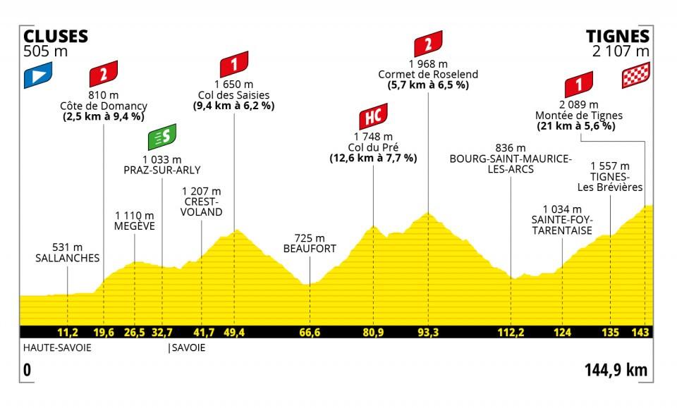 Tour de France 2021 : Profil étape 9