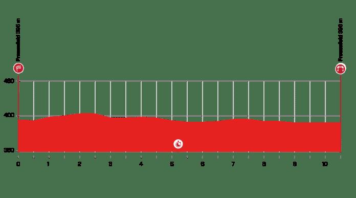 Tour de Suisse 2021 : Profil étape 1
