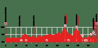 Deuxième étape du Tour de Suisse 2021