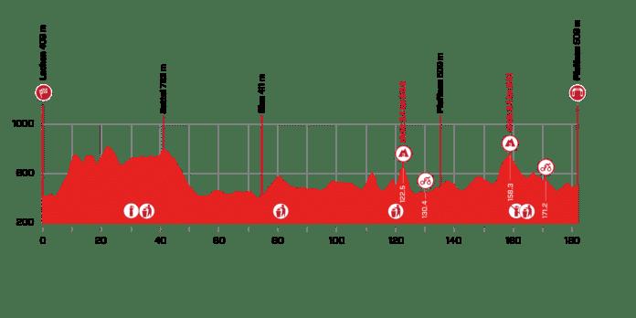 Tour de Suisse 2021 : Profil de la 3e étape
