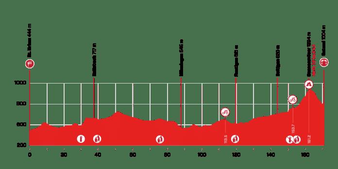 Tour de Suisse 2021 : Profil de la 4e étape