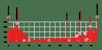 Tour de Suisse 2021 : Profil étape 5
