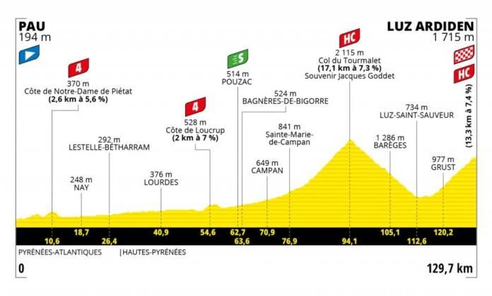 Tour de France 2021 : Profil étape 18