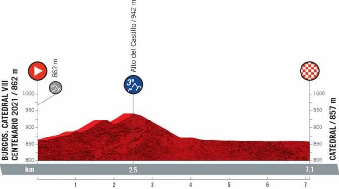 Vuelta 2021 : Profil étape 1