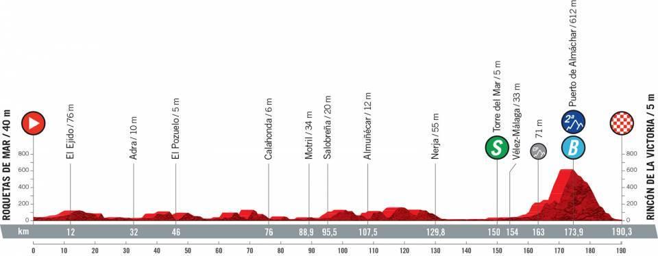 Vuelta 2021 : Profil étape 10