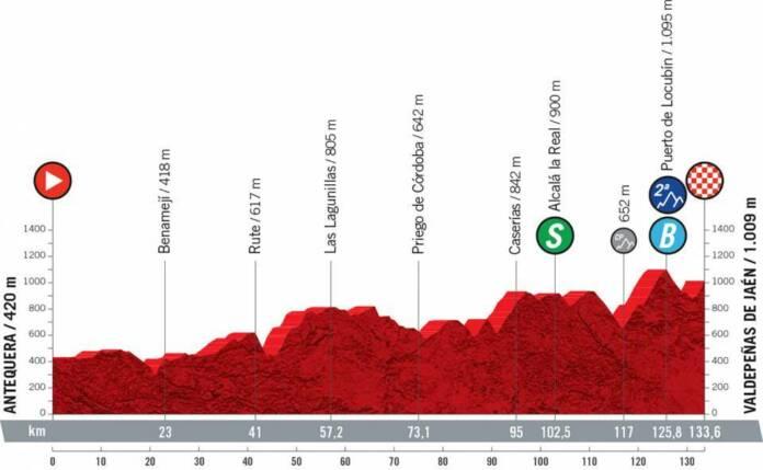 Vuelta 2021 : Profil étape 11
