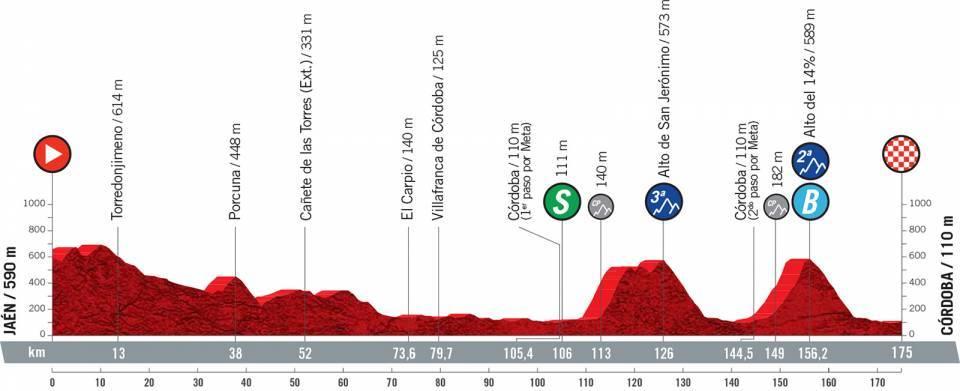Vuelta 2021 : Profil étape 12