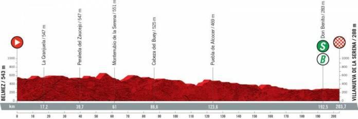 Vuelta 2021 : Profil étape 13