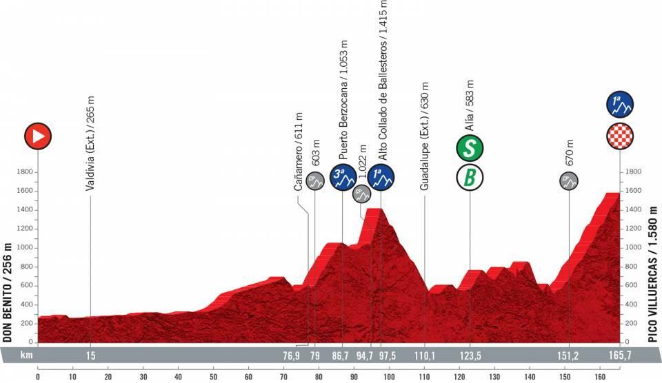 Vuelta 2021 : Profil étape 14