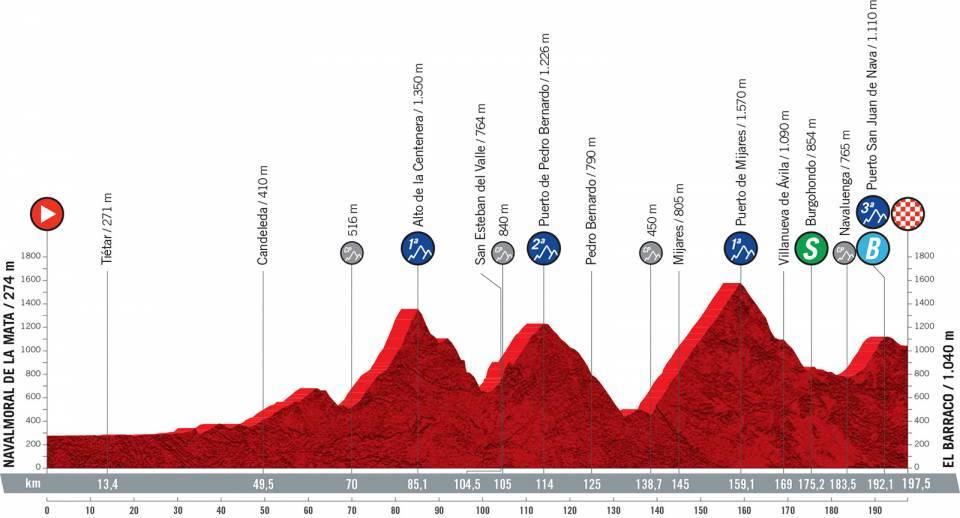 Vuelta 2021 : Profil étape 15