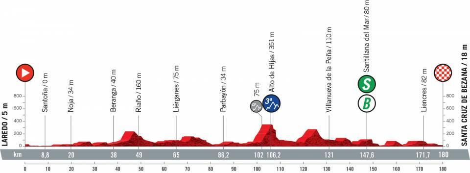 Vuelta 2021 : Profil étape 16