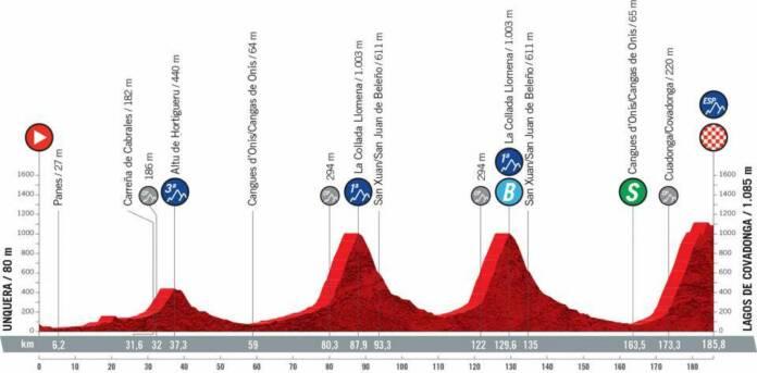 Vuelta 2021 : Profil étape 17