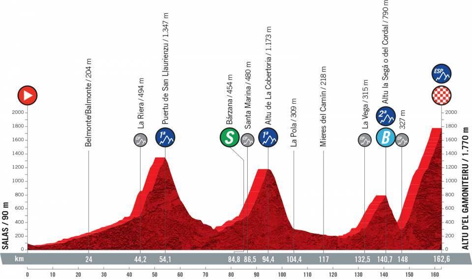 Vuelta 2021 : Profil étape 18
