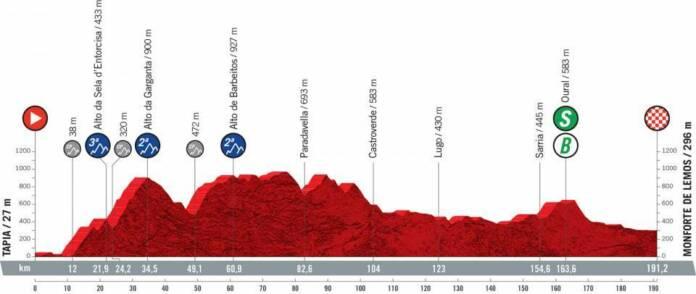 Vuelta 2021 : Profil étape 19