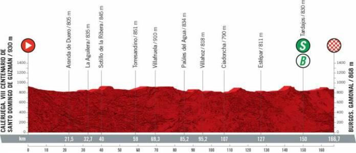 Vuelta 2021 : Profil étape 2