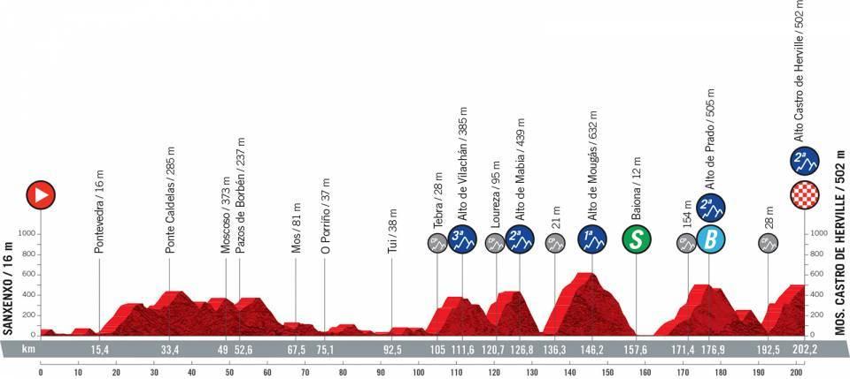 Vuelta 2021 : Profil étape 20