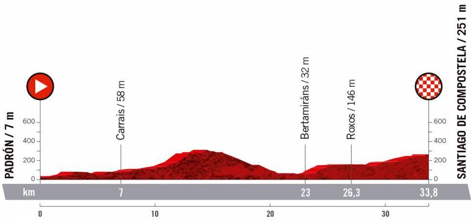 Vuelta 2021 : Profil étape 21
