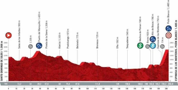 Vuelta 2021 : Profil étape 3