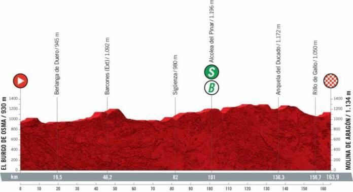 Vuelta 2021 : Profil étape 4