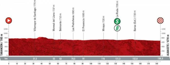 Vuelta 2021 : Profil étape 5