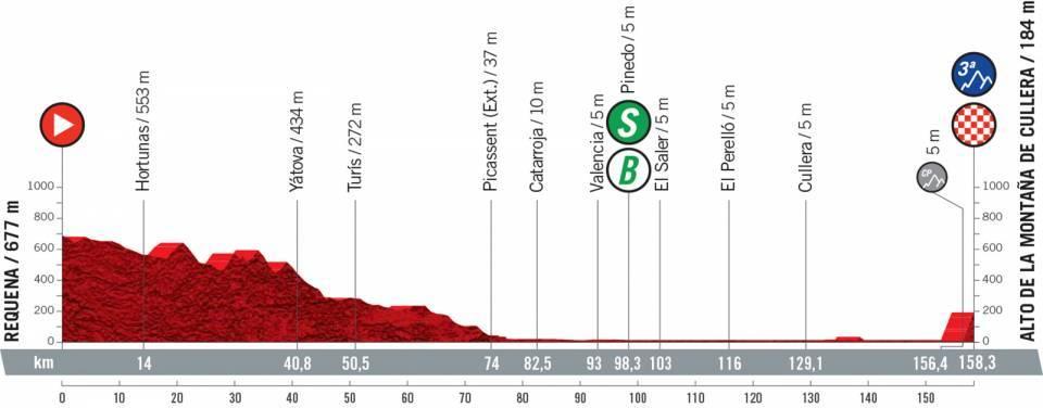 Vuelta 2021 : Profil étape 6