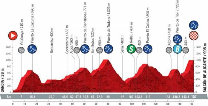 Vuelta 2021 : Profil étape 7