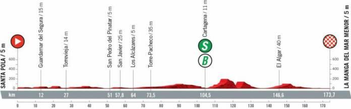 Vuelta 2021 : Profil étape 8