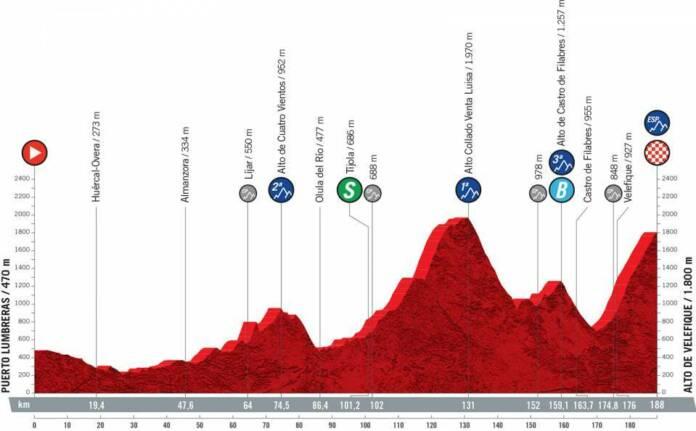 Vuelta 2021 : Profil étape 9