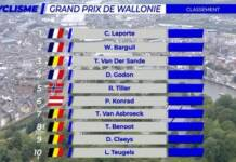 Christophe Laporte remporte le Grand Prix de Wallonie 2021
