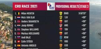 Tour de Croatie 2021 : Le classement de la 3e étape