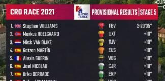 Classement complet du Tour de Croatie 2021