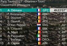 Classement complet Paris-Tours 2021