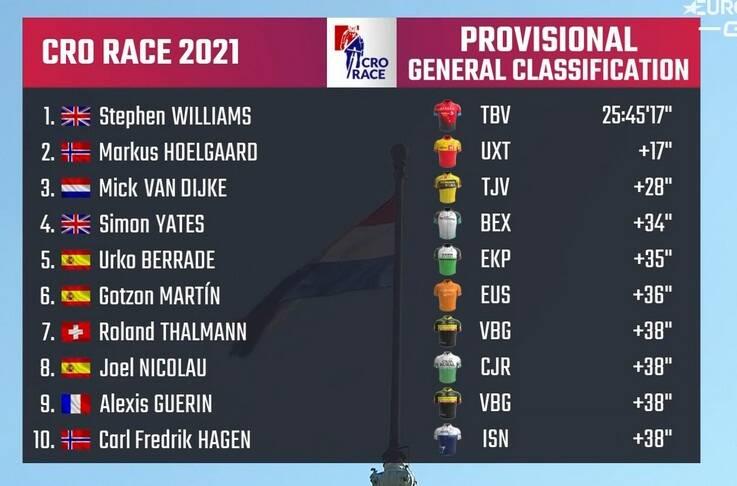 Classement général final du Tour de Croatie 2021