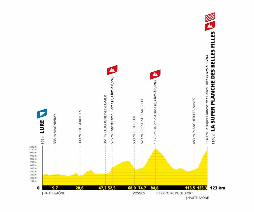 Tour de France Femmes 2022 : Le profil de la 8e étape